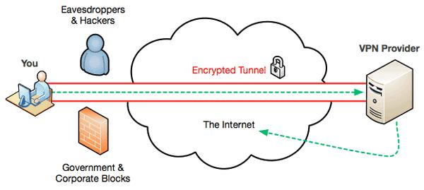diagram explaining a VPN