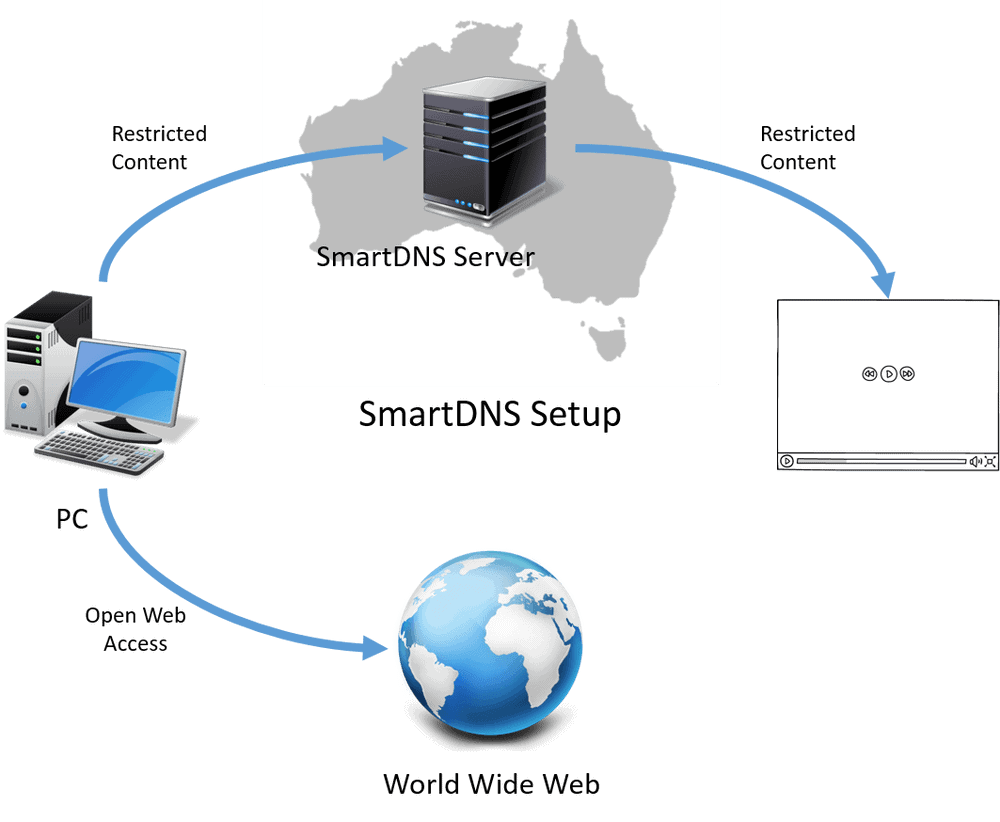 How to Bypass Location Restrictions in Australia - Smart DNS