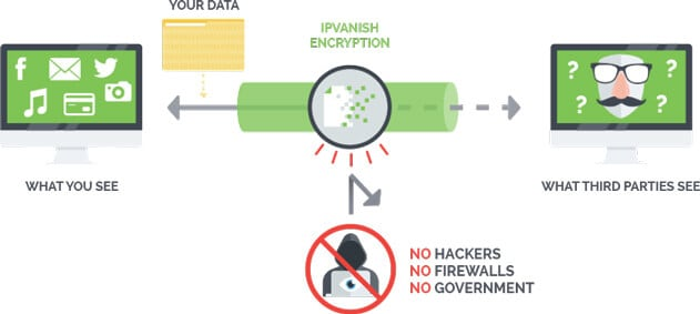 IPVanish Privacy and security