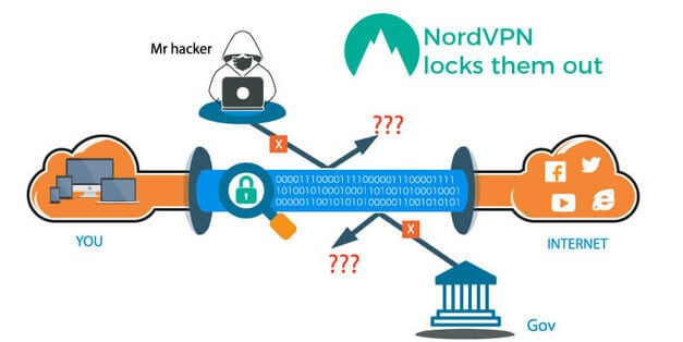 NordVPN privacy and security