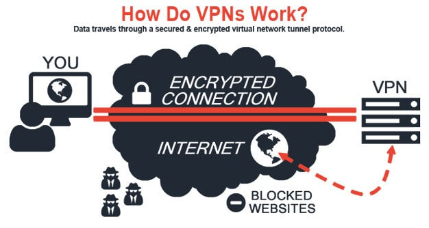 VPN Encryption and Security
