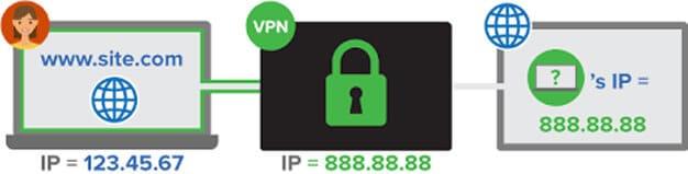 VPN hides your IP address