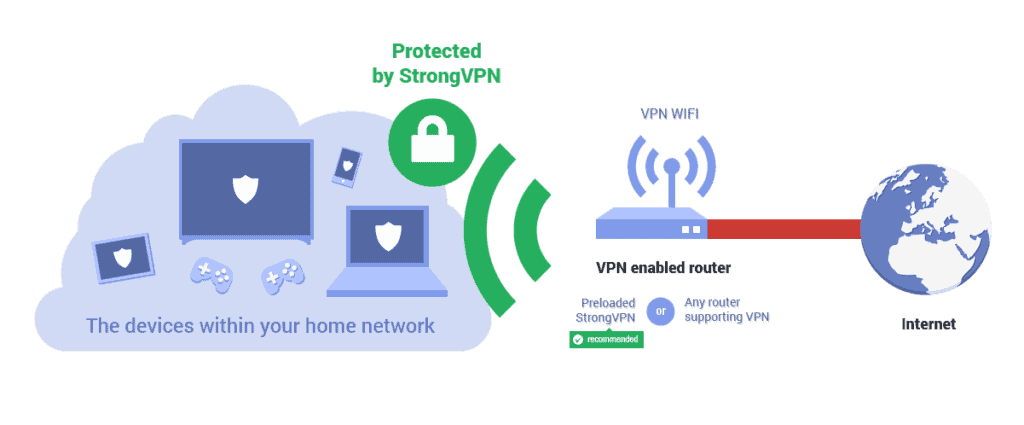 StrongVPN Security